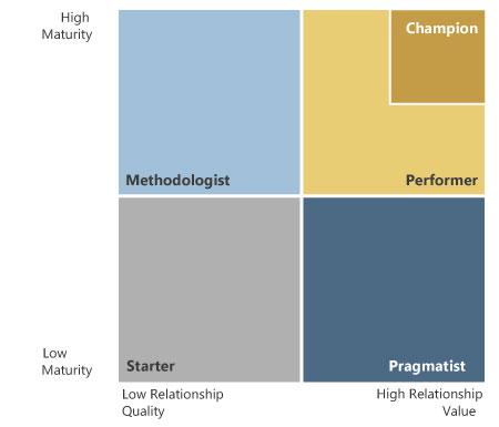 Maturity.Check Portfolio