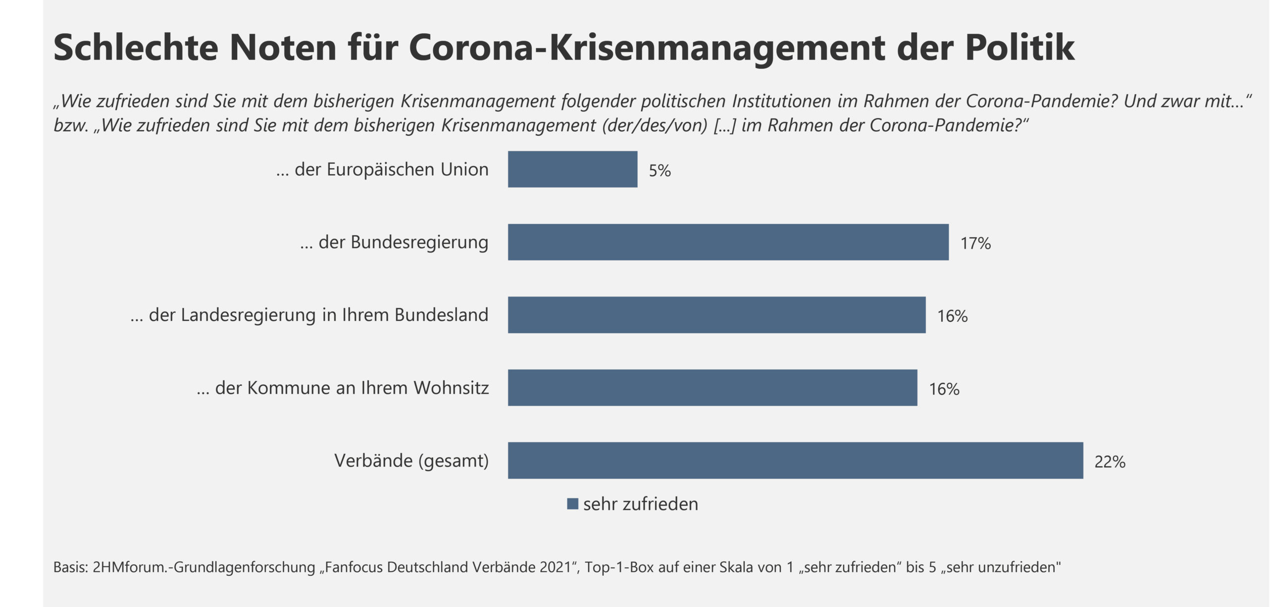 Schlechte Noten für Corona-Krisenmanagement der Politik