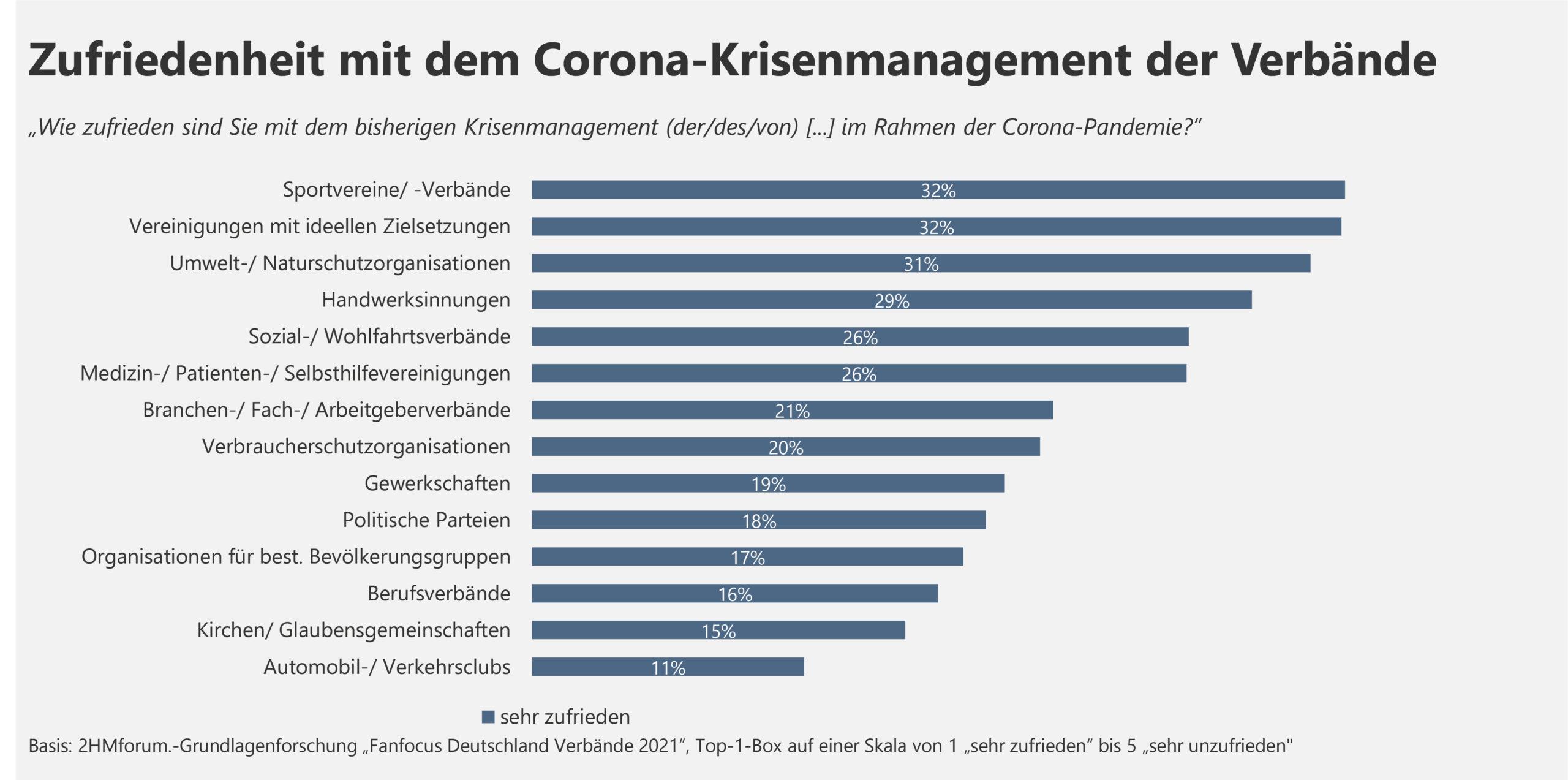 Zufriedenheit mit dem Corona-Krisenmanagement der Verbände